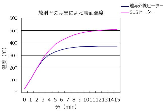 放射率の差異による表面温度