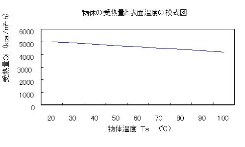 物体の受熱量と表面温度の模式図